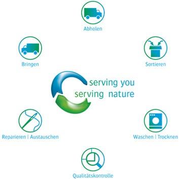 CWS-boco Servicekreislauf