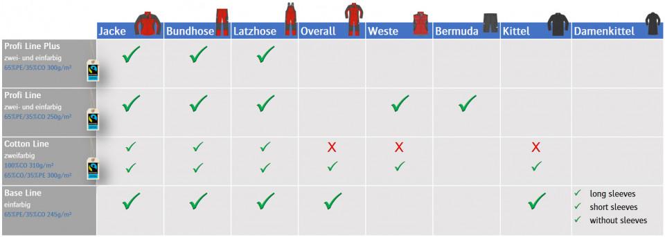 CWS-boco Workwear Tabelle verfügbare Artikel von jeder europaweit verfügbaren Kollektion