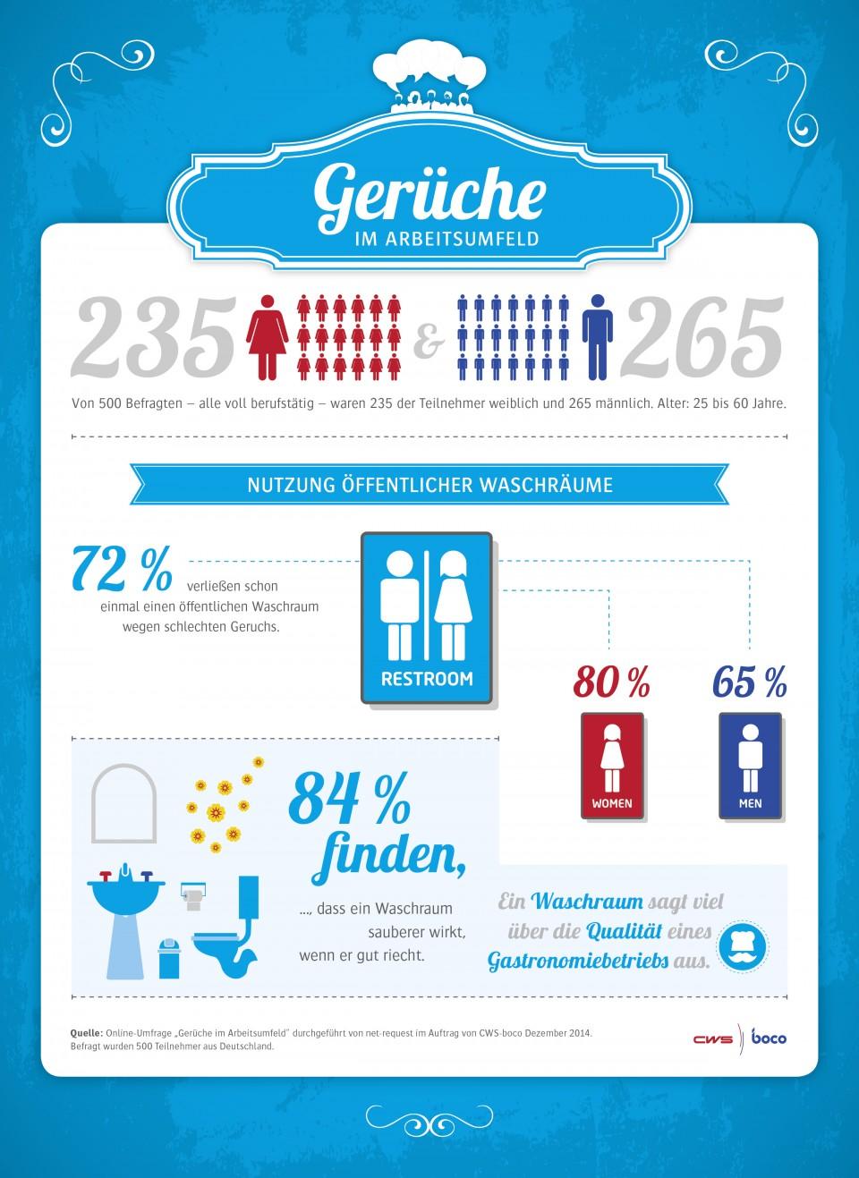 Nutzung öffentlicher Waschräume
