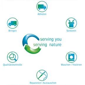 Serving you, serving nature