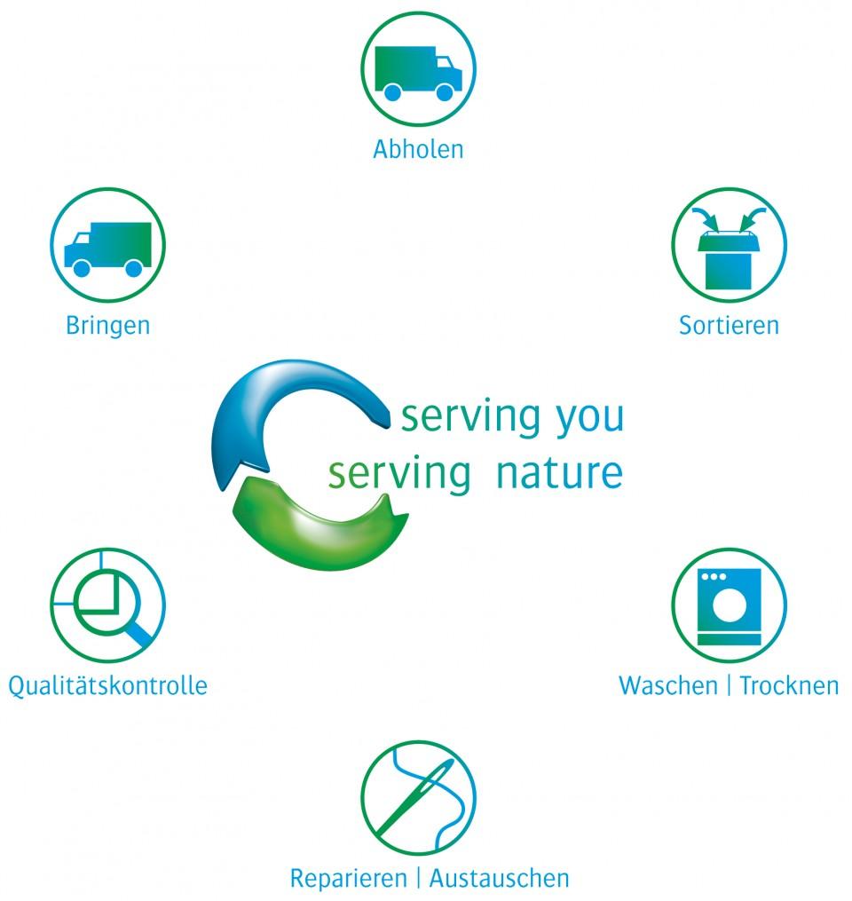 CWS Service-Kreislauf